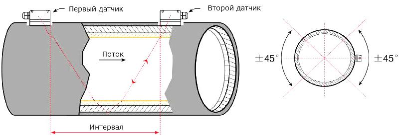 Портативный ультразвуковой расходомер StreamLux SLS-700P Эконом